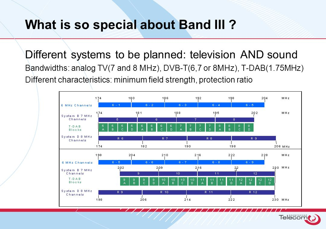 What is so special about Band III ? Different systems to be planned: television AND sound Bandwidths: analog TV(7 and 8 MHz), DVB-T(6,7 or 8MHz), T-DA