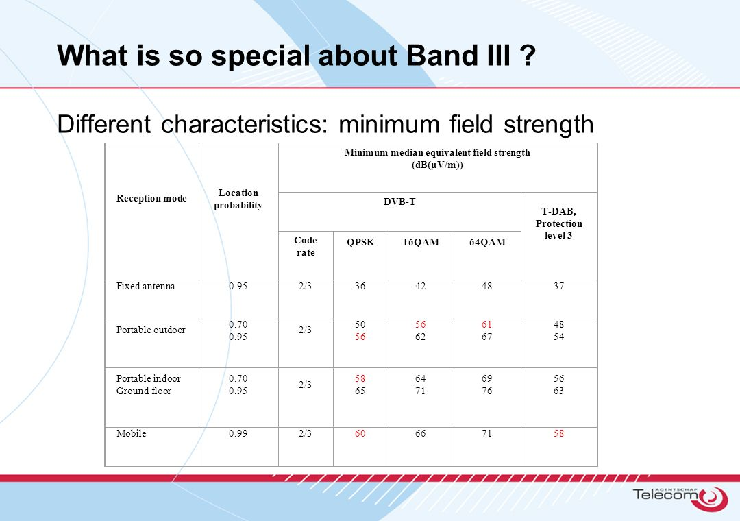 What is so special about Band III .