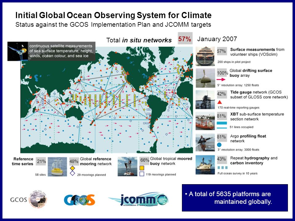 57% Total in situ networks January % 100% 42% 81% 43% 66% 48%21% 81% Initial Global Ocean Observing System for Climate Status against the GCOS Implementation Plan and JCOMM targets A total of 5635 platforms are maintained globally.