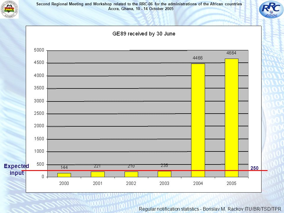 Expected input 25 000 Regular notification statistics - Borislav M.