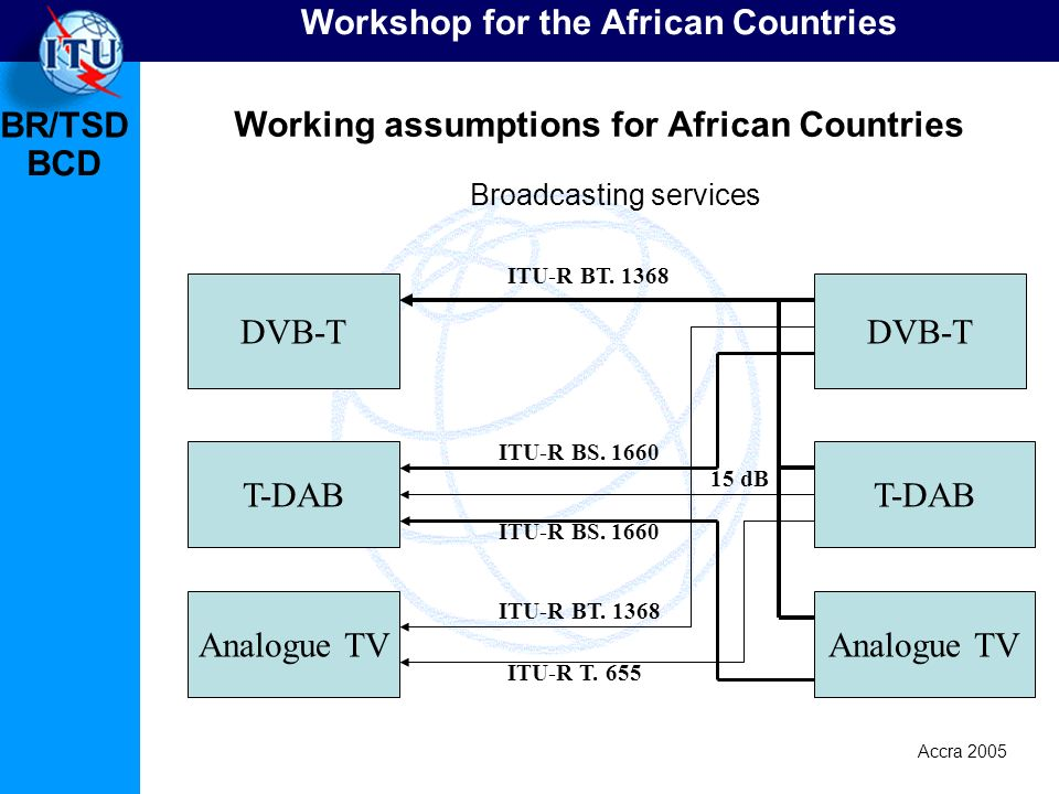BR/TSD Accra 2005 BCD Workshop for the African Countries Working assumptions for African Countries Broadcasting services DVB-T T-DAB Analogue TV DVB-T