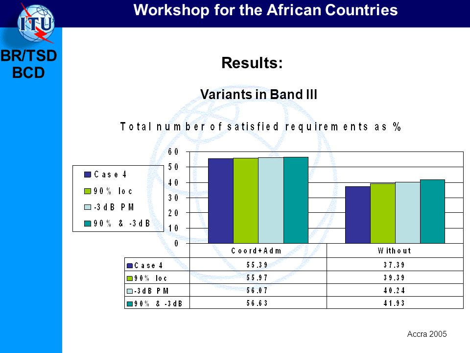 BR/TSD Accra 2005 BCD Workshop for the African Countries Variants in Band III Results: