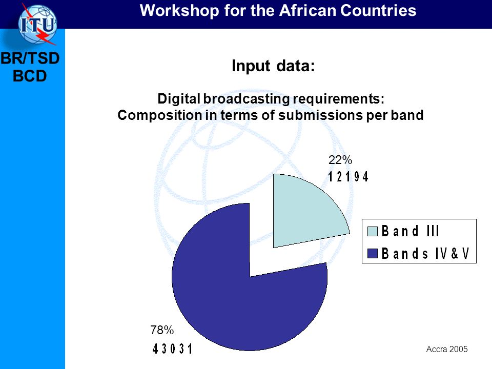 BR/TSD Accra 2005 BCD Workshop for the African Countries Digital broadcasting requirements: Composition in terms of submissions per band Input data: 7