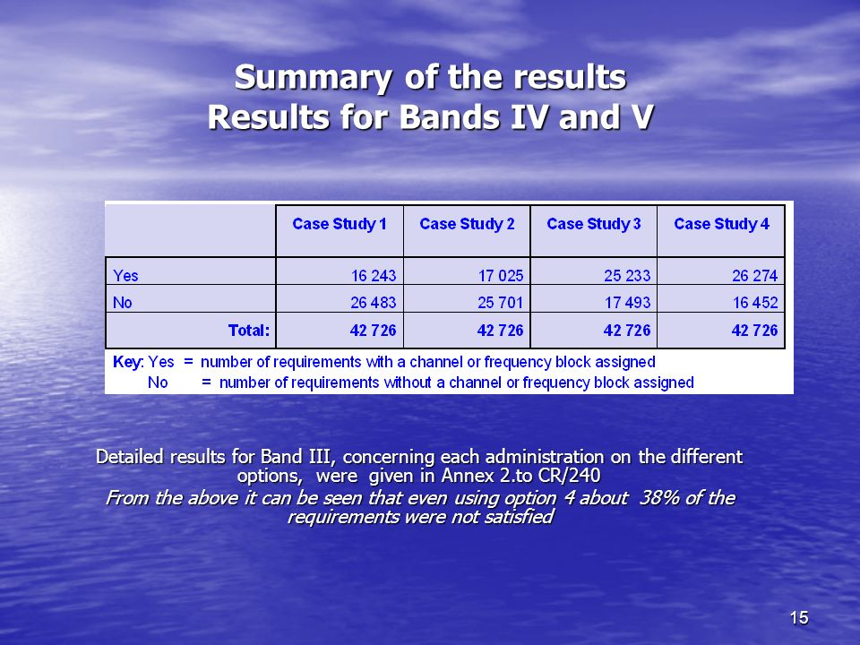 15 Summary of the results Results for Bands IV and V Detailed results for Band III, concerning each administration on the different options, were given in Annex 2.to CR/240 From the above it can be seen that even using option 4 about 38% of the requirements were not satisfied