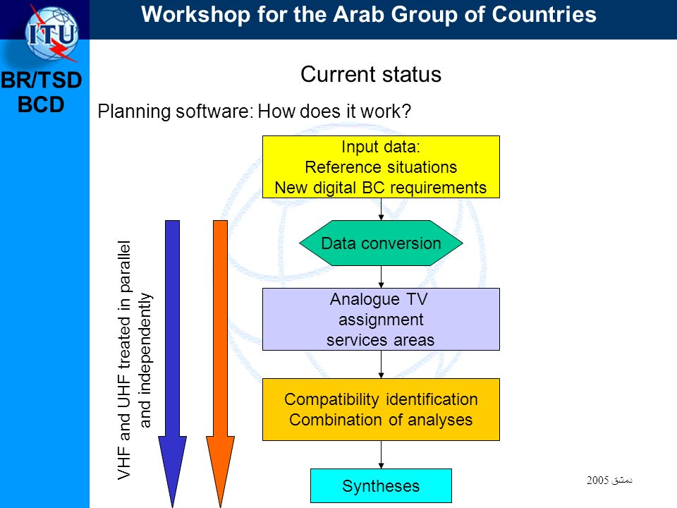 BR/TSD دمشق 2005 BCD Current status Planning software: How does it work.