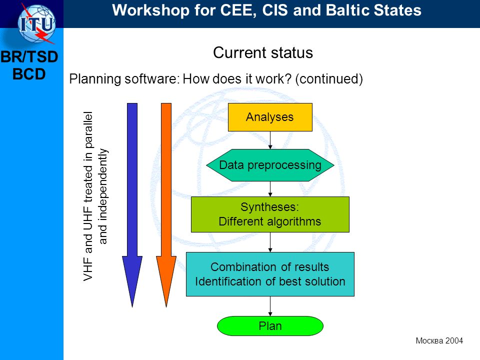 BR/TSD Москва 2004 Workshop for CEE, CIS and Baltic States BCD Current status Planning software: How does it work? (continued) Analyses Data preproces