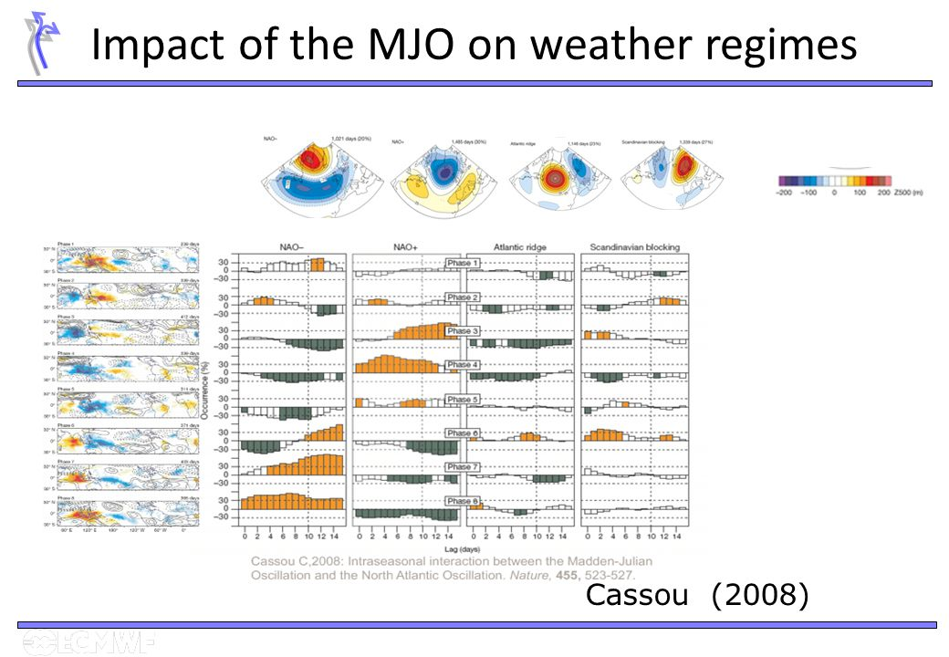 Impact of the MJO on weather regimes Cassou (2008)