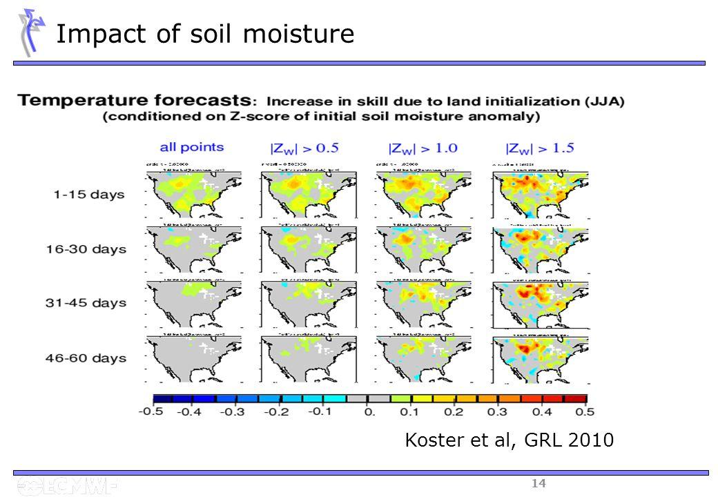 14 Koster et al, GRL 2010 Impact of soil moisture