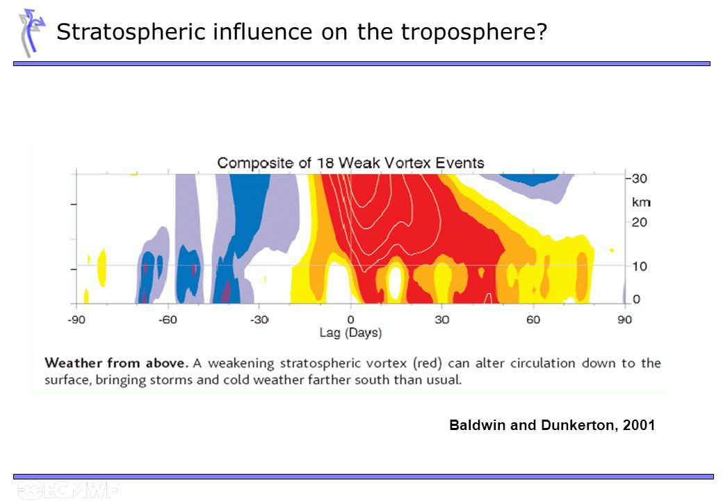 Baldwin and Dunkerton, 2001 Stratospheric influence on the troposphere?