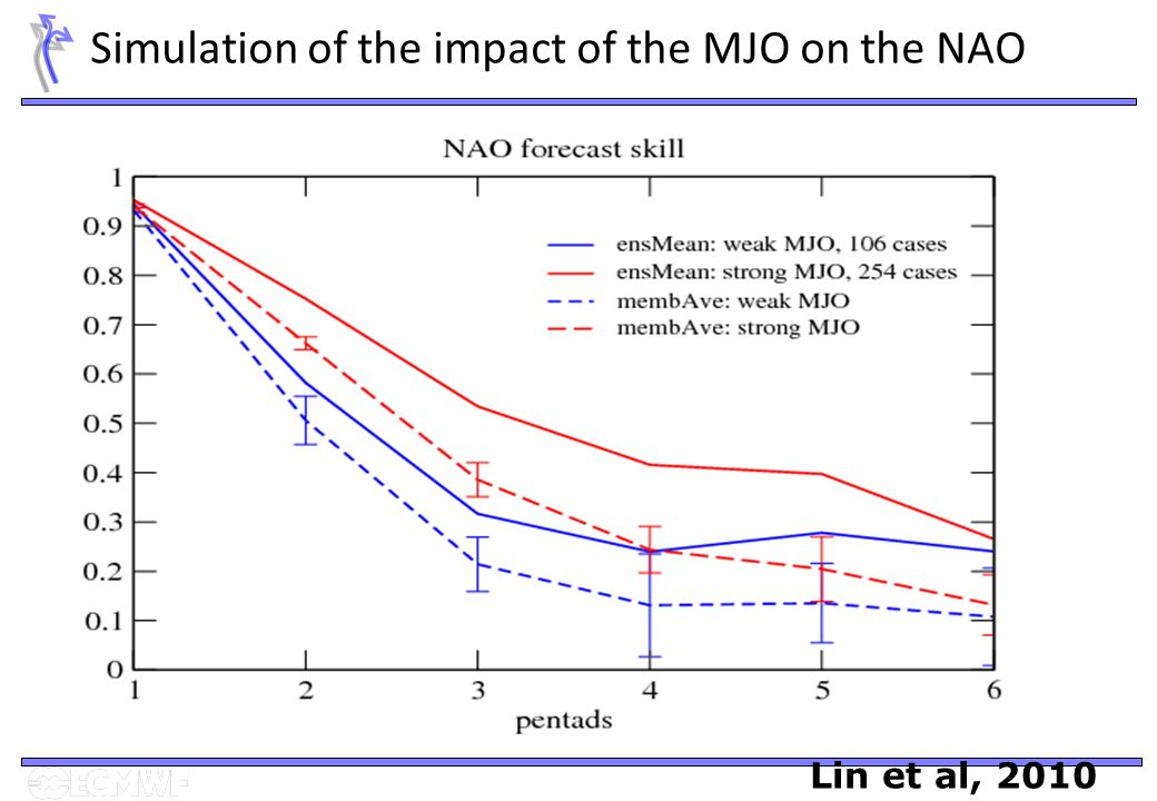 Simulation of the impact of the MJO on the NAO Lin et al, 2010