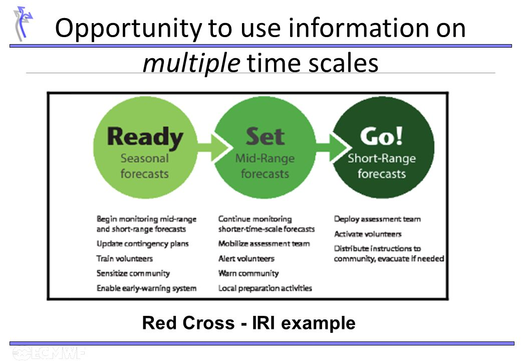 Opportunity to use information on multiple time scales Red Cross - IRI example