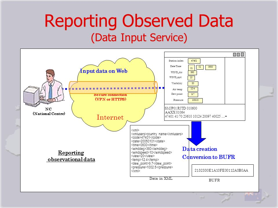 Reporting Observed Data (Data Input Service) Data in XML 2132330E1A10FE00112A0B0AA BUFR country name 47401 20050101 0600 360 10 20 12.4 9.7 1002.5 Rep