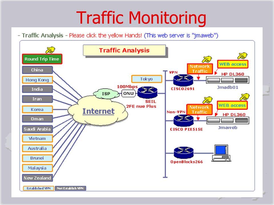 Traffic Monitoring