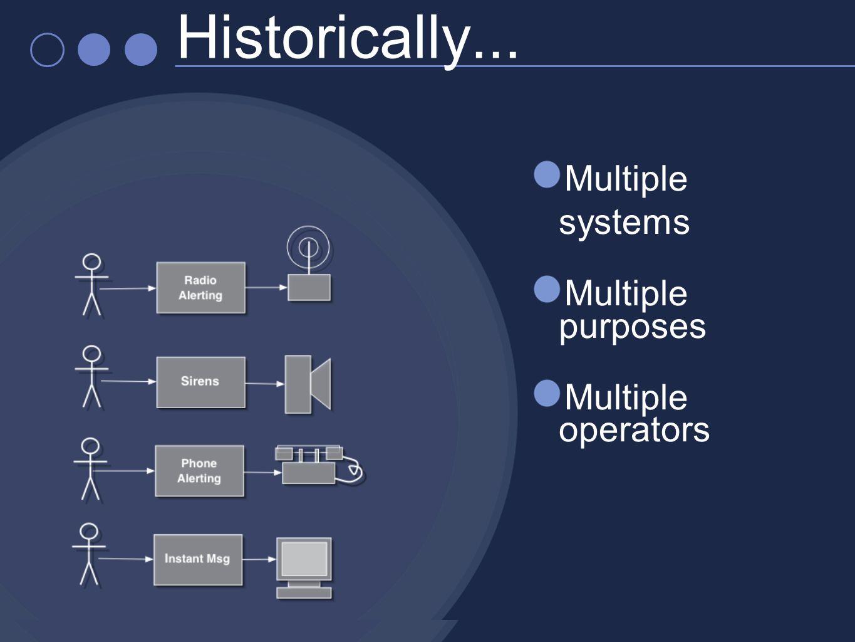 Multiple systems Multiple purposes Multiple operators Historically...