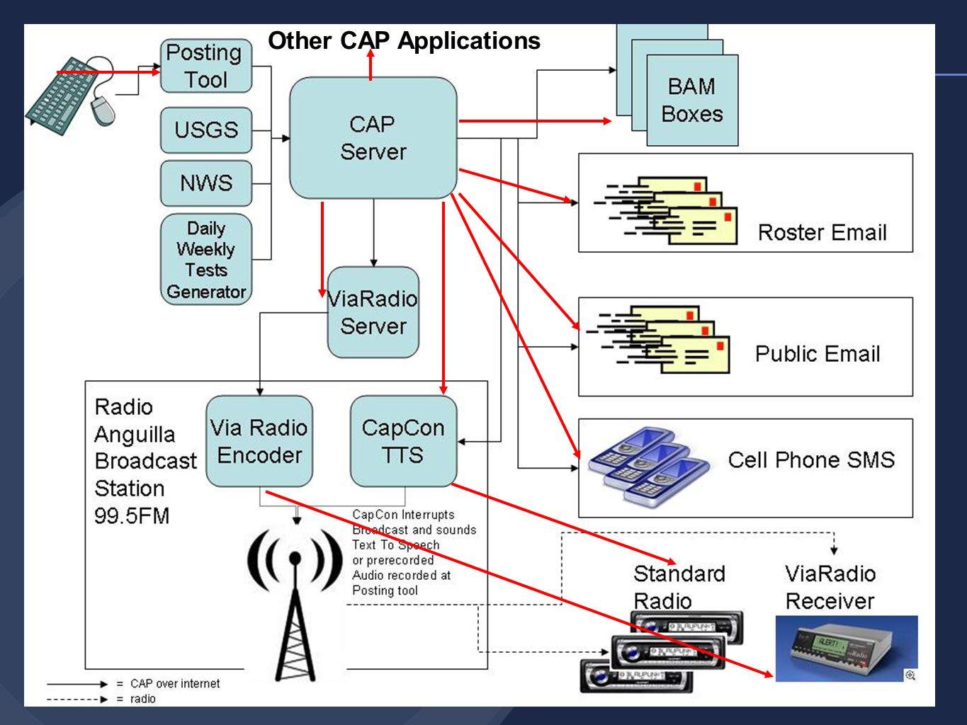 Other CAP Applications