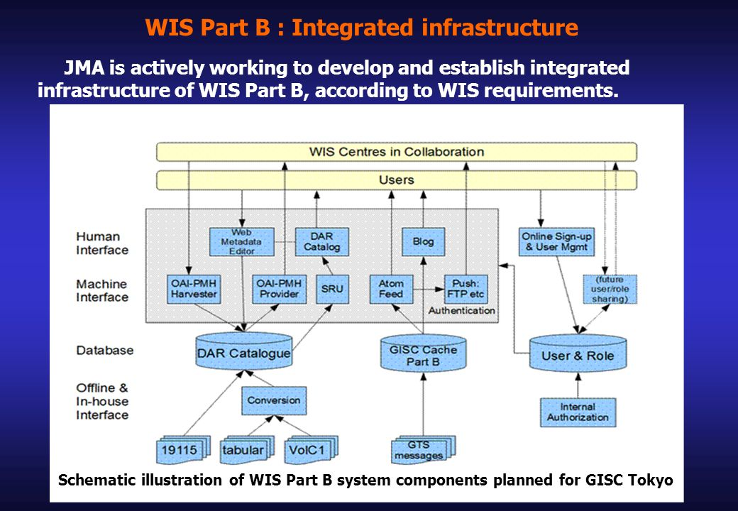 WIS Part B : Integrated infrastructure JMA is actively working to develop and establish integrated infrastructure of WIS Part B, according to WIS requirements.