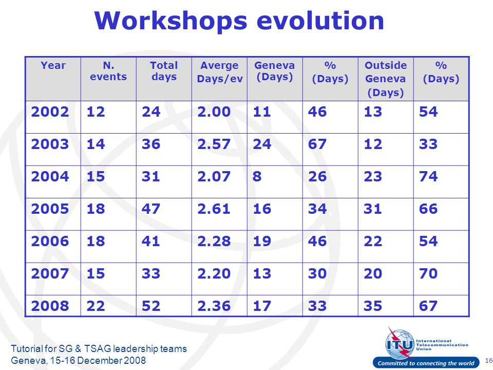 16 Tutorial for SG & TSAG leadership teams Geneva, 15-16 December 2008 Workshops evolution YearN. events Total days Averge Days/ev Geneva (Days) % (Da