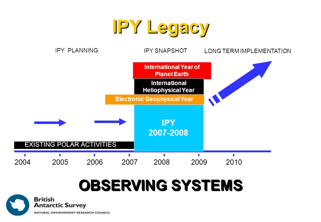 IPY Legacy International Year of Planet Earth International Heliophysical Year EXISTING POLAR ACTIVITIES Electronic Geophysical Year 20072008 2009 2010200620052004 IPY SNAPSHOT LONG TERM IMPLEMENTATION IPY PLANNING IPY 2007-2008 OBSERVING SYSTEMS