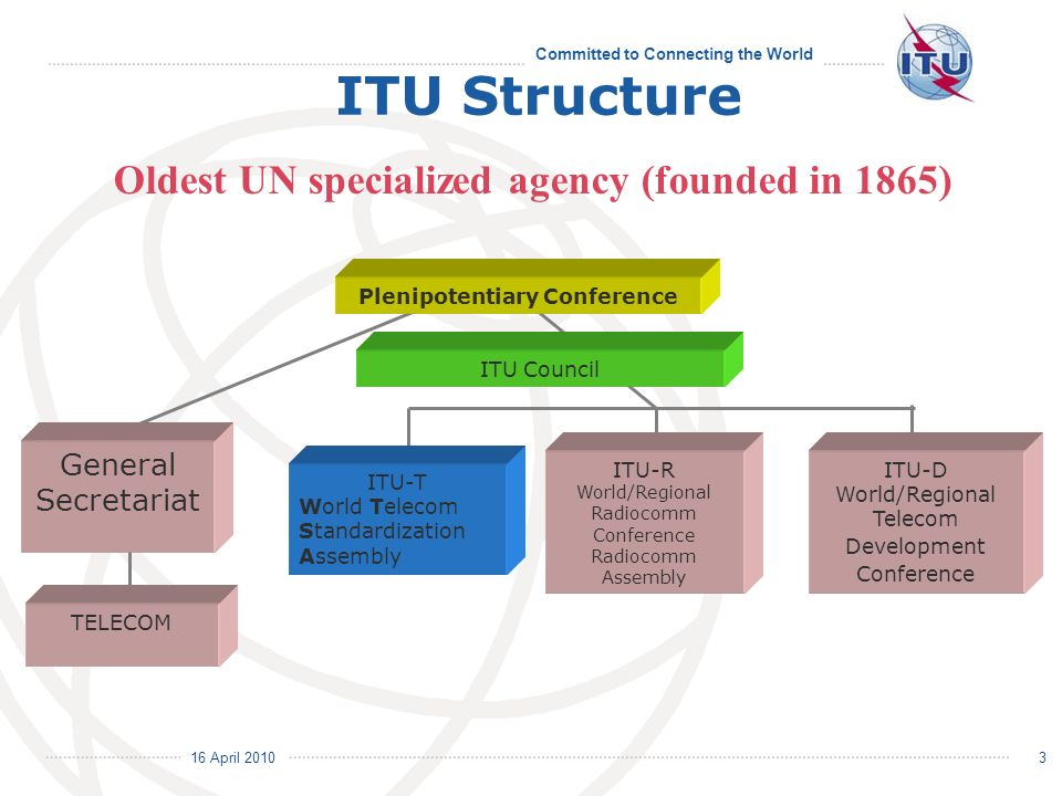 16 April 2010 Committed to Connecting the World 3 Oldest UN specialized agency (founded in 1865) Plenipotentiary Conference ITU Council General Secretariat TELECOM ITU Structure ITU-T World Telecom Standardization Assembly ITU-R World/Regional Radiocomm Conference Radiocomm Assembly ITU-D World/Regional Telecom Development Conference