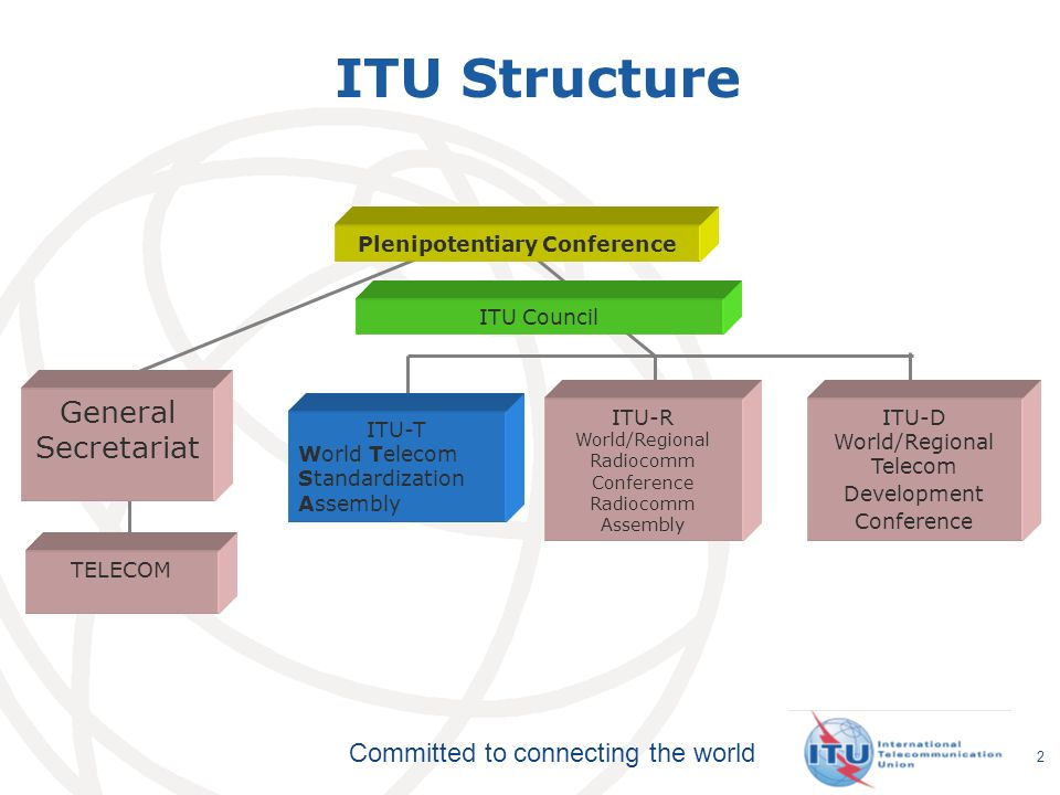Committed to connecting the world ITU Membership Member States: 192 governments ITU-T, ITU-R, ITU-D Sector Members (565) ITU-T Sector membership fee: 31,800 CHF (= 20 kEUR) Associates (154): have right to participate in one study group Associate membership fee: 10,600 CHF (= 7 kEUR) Today, 95% of the work in ITU-T is done by the private sector (Sector Members and Associates) Academia 3