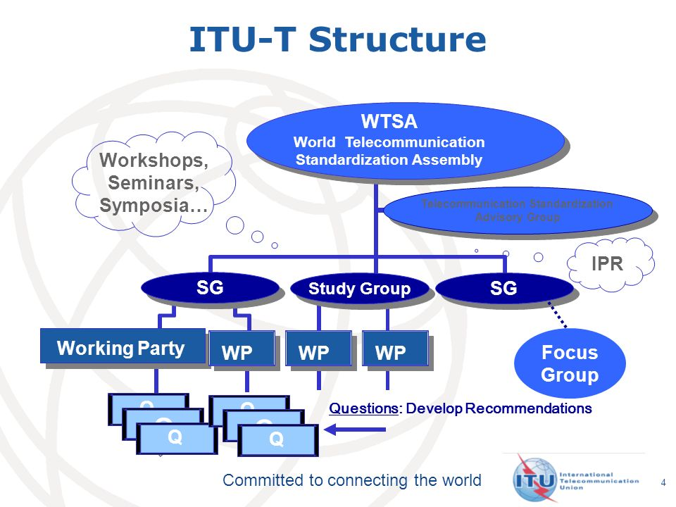 Committed to connecting the world As the name Recommendation suggests, ITU standards are just that – Recommendations which only become mandatory if adopted in national law.