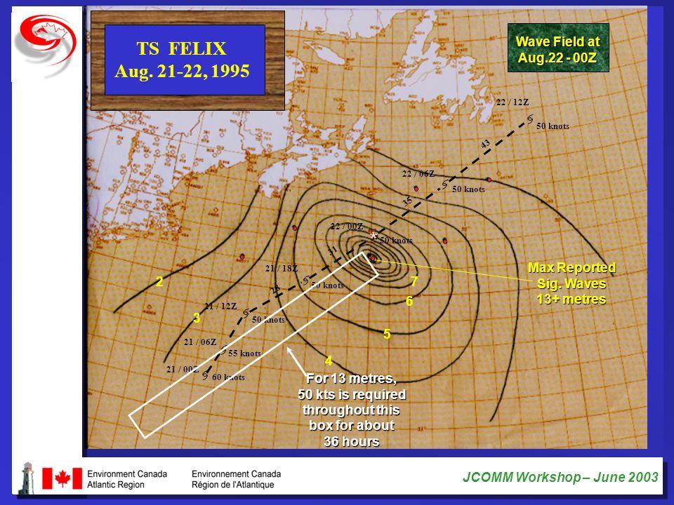 JCOMM Workshop – June 2003 60 knots 55 knots 50 knots 21 / 00Z 21 / 06Z 21 / 12Z 21 / 18Z 22 / 00Z 22 / 06Z 22 / 12Z 43 35 31 28 TS FELIX Aug. 21-22,