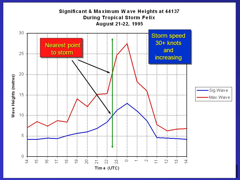 JCOMM Workshop – June 2003 Nearest point to storm Storm speed 30+ knots andincreasing