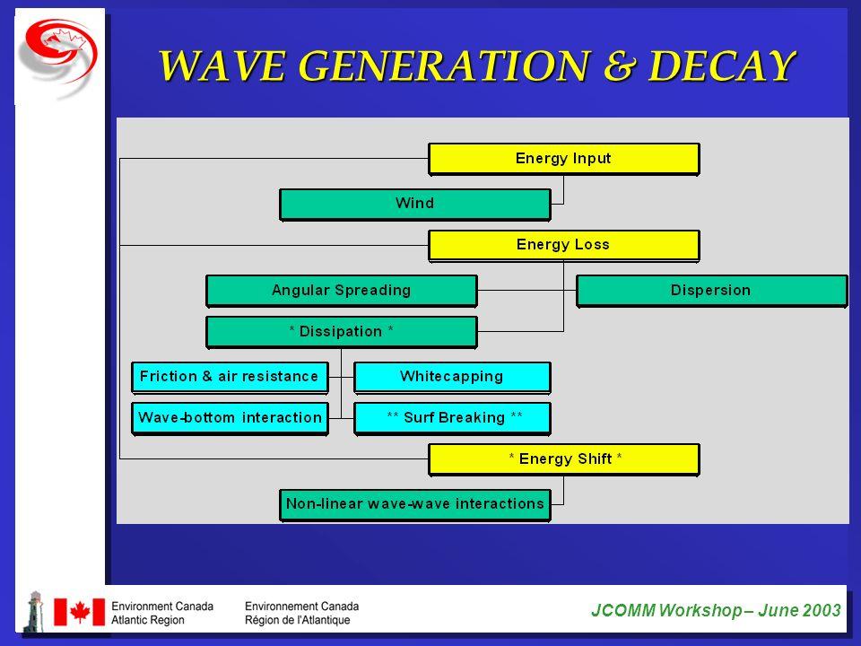 JCOMM Workshop – June 2003 WAVE GENERATION & DECAY