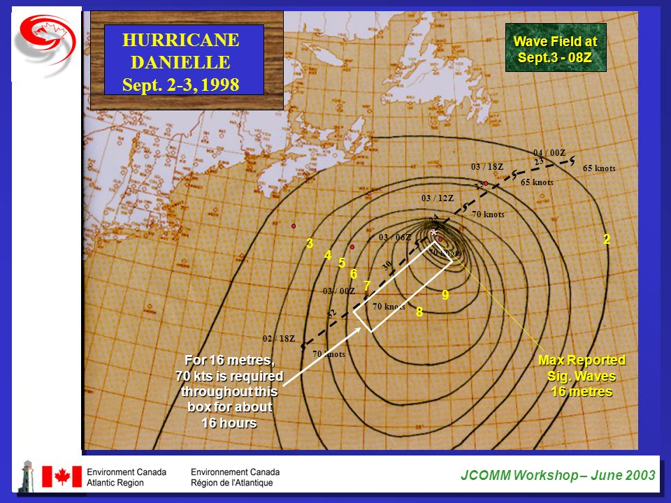 JCOMM Workshop – June 2003 HURRICANE DANIELLE Sept. 2-3, 1998 32 30 24 23 70 knots 02 / 18Z 70 knots 03 / 00Z 70 knots 03 / 06Z 70 knots 03 / 12Z 65 k