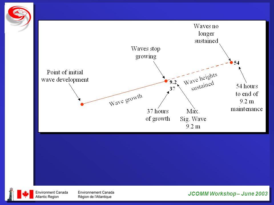 JCOMM Workshop – June 2003