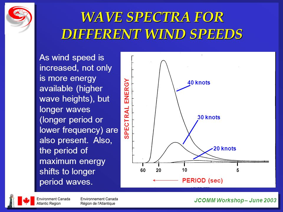 JCOMM Workshop – June 2003 WAVE SPECTRA FOR DIFFERENT WIND SPEEDS As wind speed is increased, not only is more energy available (higher wave heights),