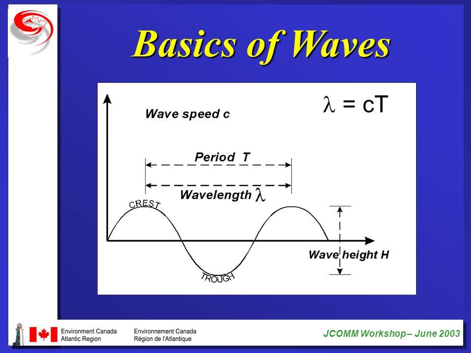 JCOMM Workshop – June 2003 Basics of Waves = cT = cT