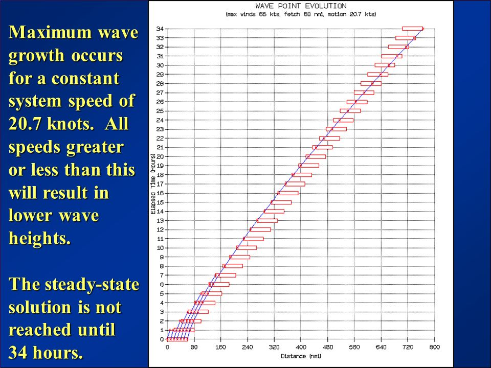 JCOMM Workshop – June 2003 Maximum wave growth occurs for a constant system speed of 20.7 knots. All speeds greater or less than this will result in l