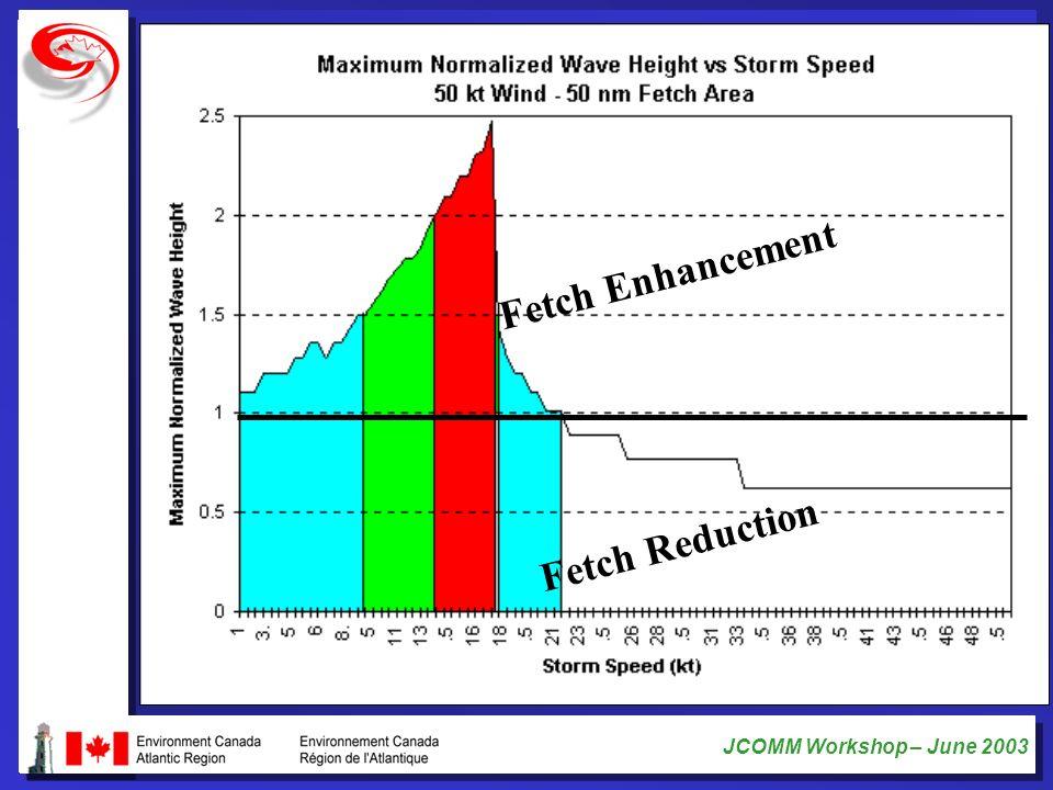 Fetch Enhancement Fetch Reduction