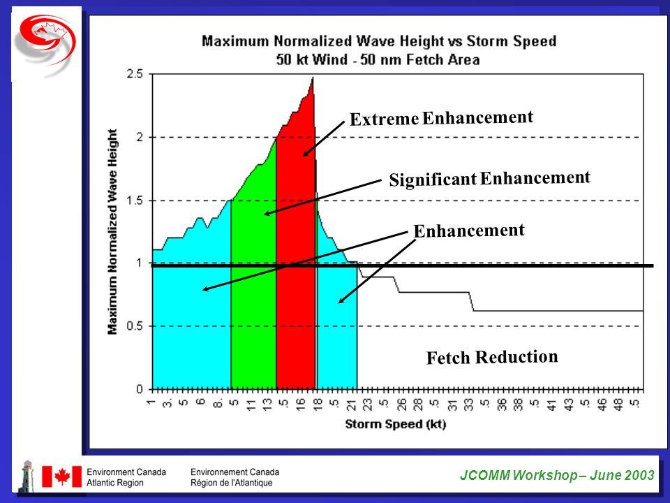 JCOMM Workshop – June 2003 Fetch Reduction Enhancement Significant Enhancement Extreme Enhancement