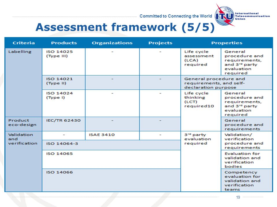 July 2011 Committed to Connecting the World Assessment framework (5/5) 19/19 19