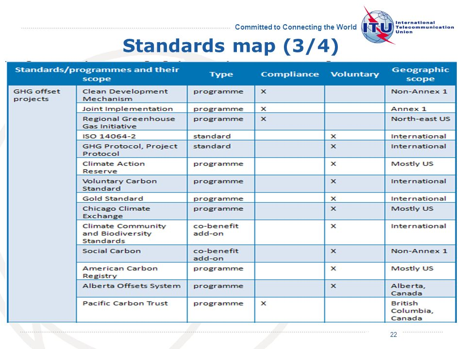 July 2011 Committed to Connecting the World Standards map (3/4) 22