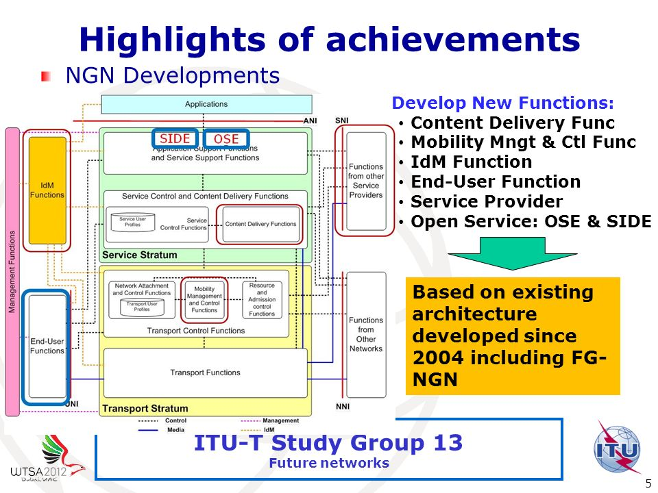 International Telecommunication Union 5 ITU-T Study Group 13 Future networks Highlights of achievements NGN Developments Develop New Functions: Conten
