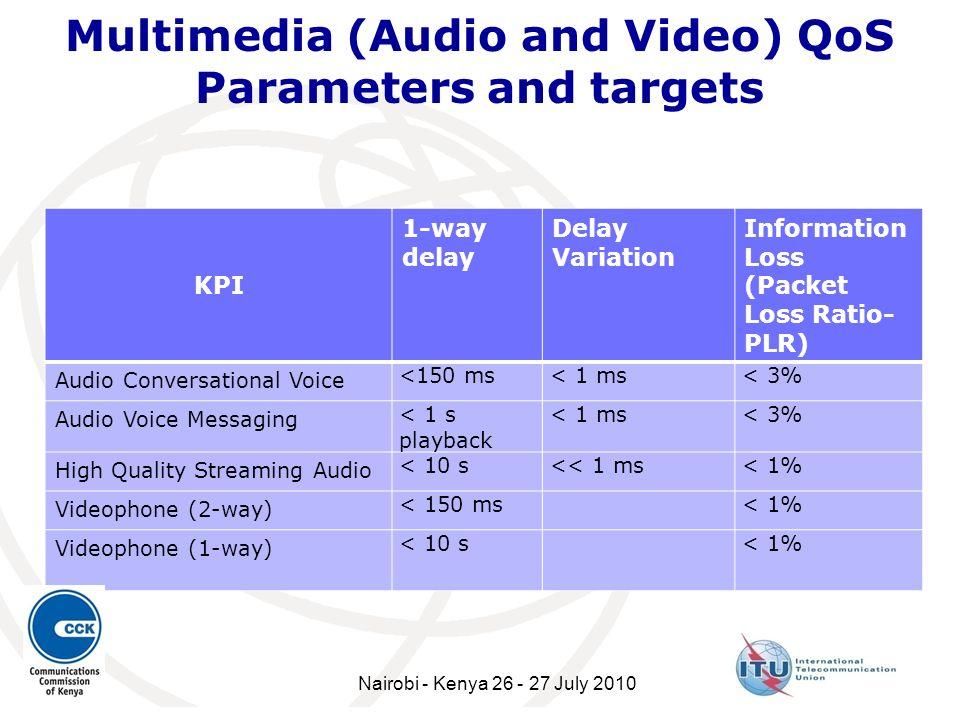 Multimedia (Audio and Video) QoS Parameters and targets KPI 1-way delay Delay Variation Information Loss (Packet Loss Ratio- PLR) Audio Conversational