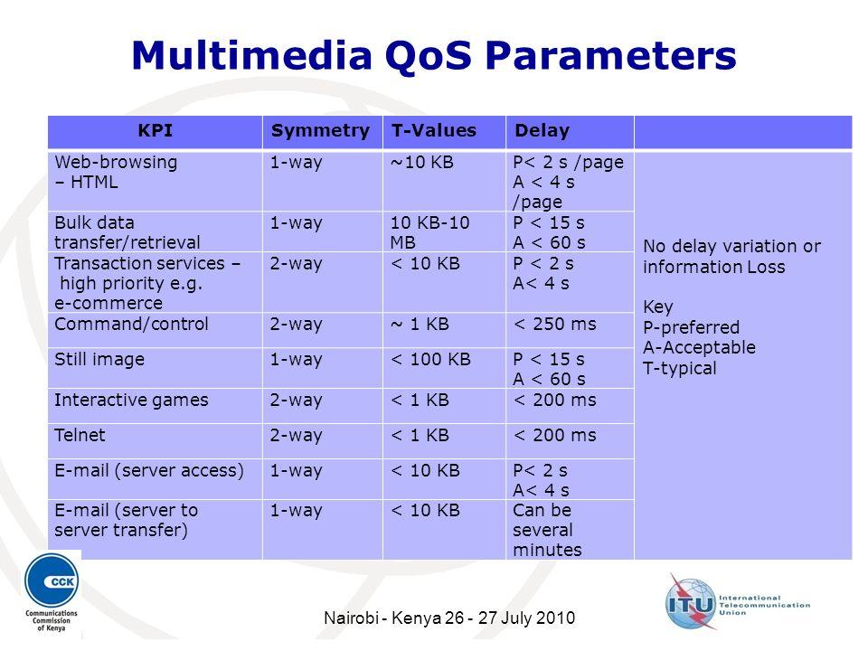 Multimedia QoS Parameters KPISymmetryT-ValuesDelay Web-browsing – HTML 1-way~10 KBP< 2 s /page A < 4 s /page No delay variation or information Loss Ke
