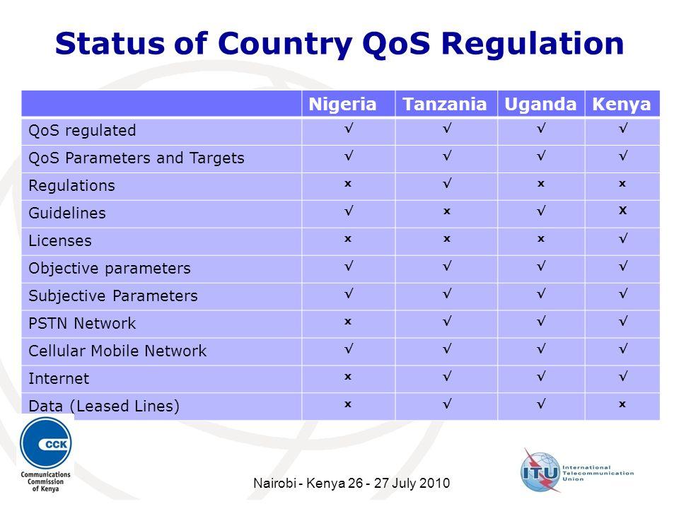 Status of Country QoS Regulation NigeriaTanzaniaUgandaKenya QoS regulated QoS Parameters and Targets Regulations xxx Guidelines x X Licenses xxx Objec