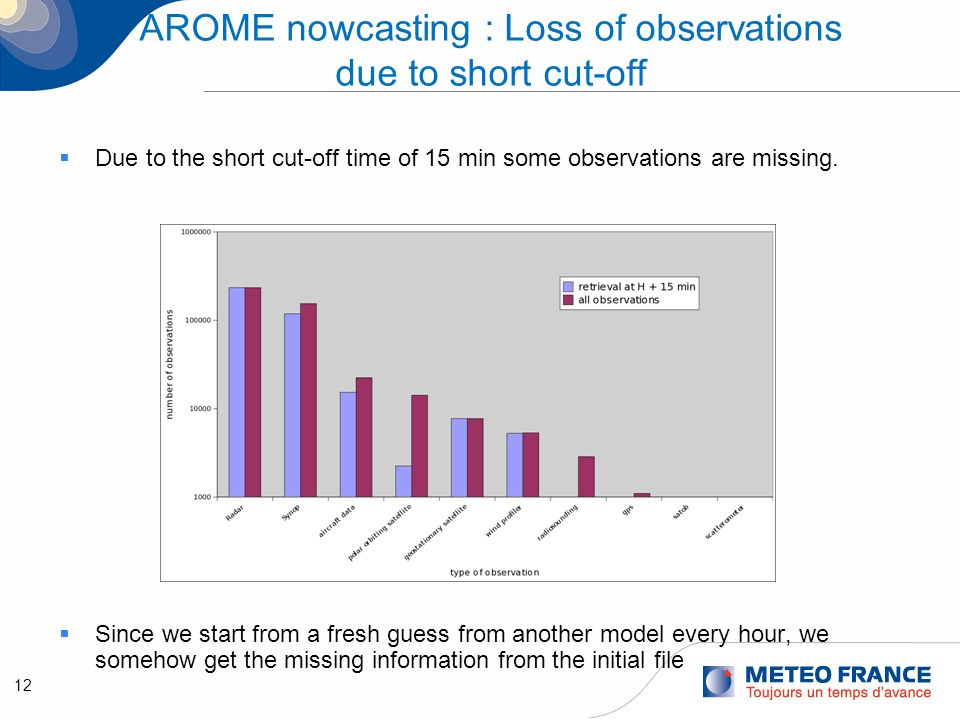 12 AROME nowcasting : Loss of observations due to short cut-off Due to the short cut-off time of 15 min some observations are missing. Since we start