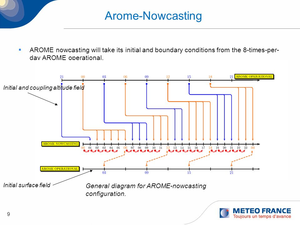 9 Arome-Nowcasting AROME nowcasting will take its initial and boundary conditions from the 8-times-per- day AROME operational. General diagram for ARO