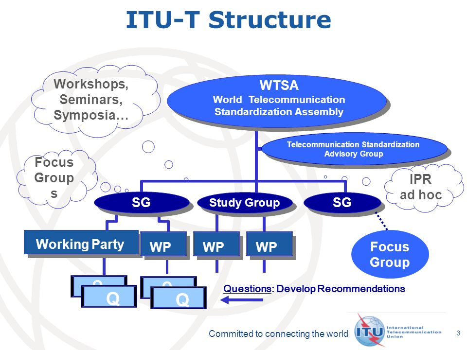Committed to connecting the world 3 ITU-T Structure Telecommunication Standardization Advisory Group Telecommunication Standardization Advisory Group WTSA World Telecommunication Standardization Assembly Study Group SG Workshops, Seminars, Symposia… IPR ad hoc Working Party Questions: Develop Recommendations SG WP Q Q Q Q Focus Group Focus Group s