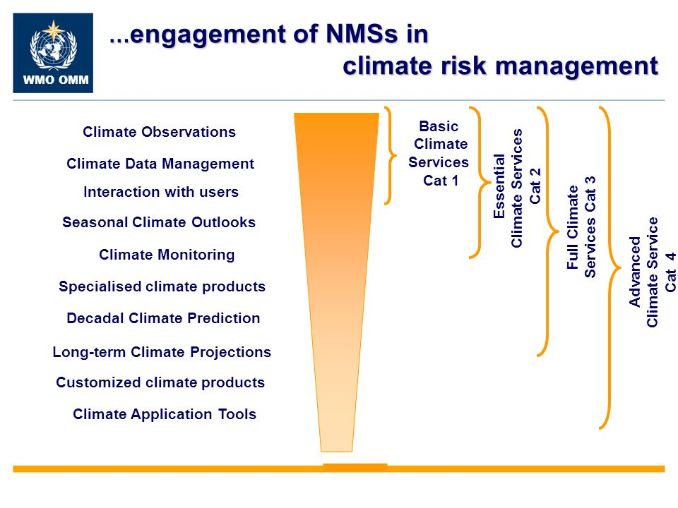 WMO OMM … engagement of NMSs in climate risk management Seasonal Climate Outlooks Decadal Climate Prediction Long-term Climate Projections Interaction