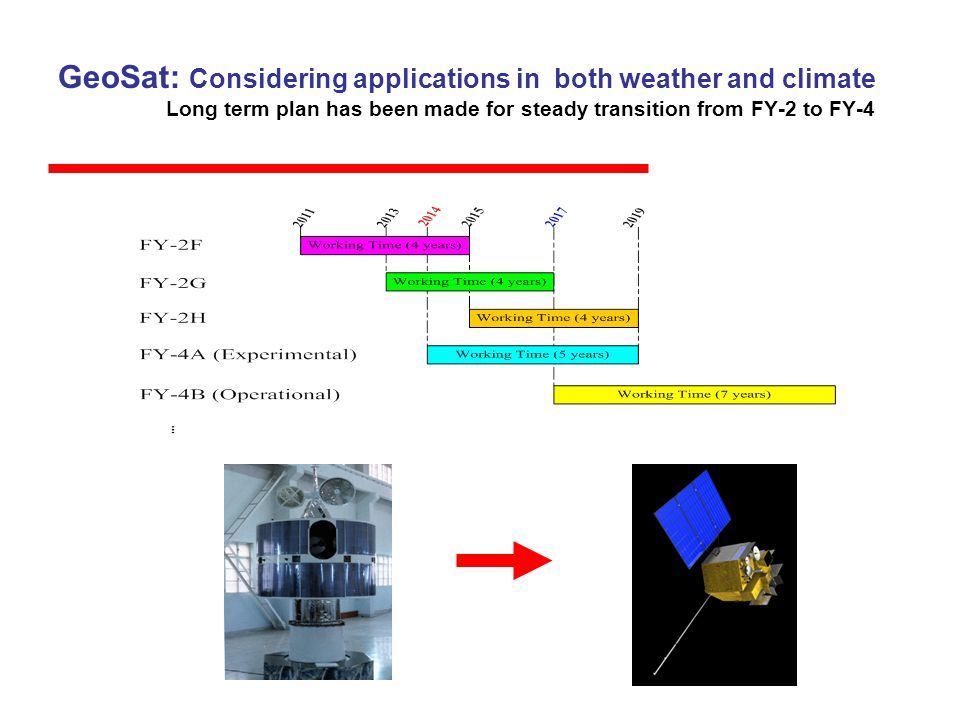 GeoSat: Considering applications in both weather and climate Long term plan has been made for steady transition from FY-2 to FY-4