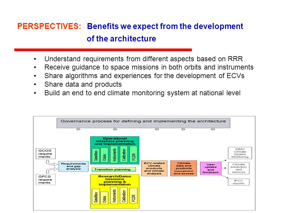 PERSPECTIVES: Benefits we expect from the development of the architecture Understand requirements from different aspects based on RRR Receive guidance to space missions in both orbits and instruments Share algorithms and experiences for the development of ECVs Share data and products Build an end to end climate monitoring system at national level