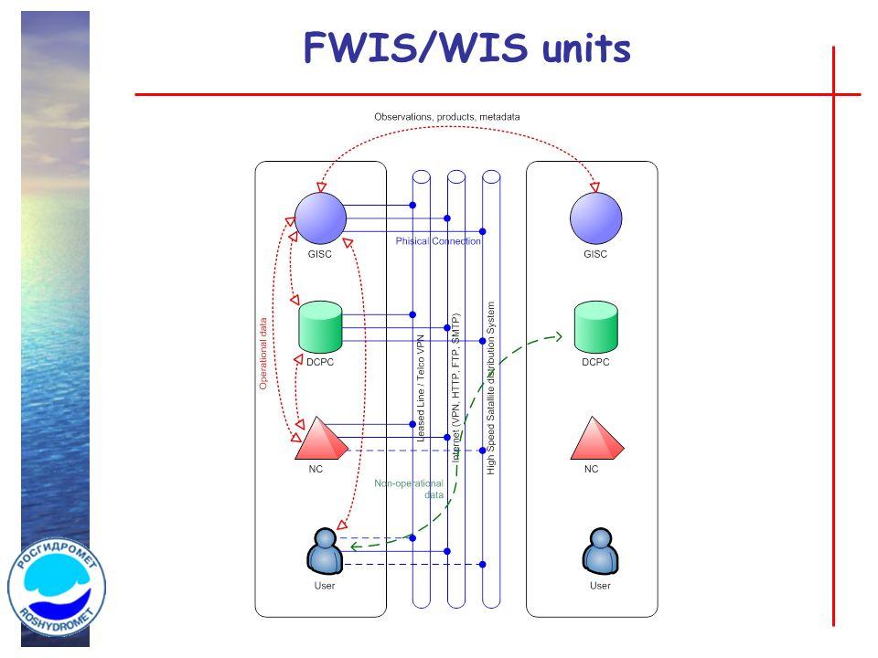 FWIS/WIS units