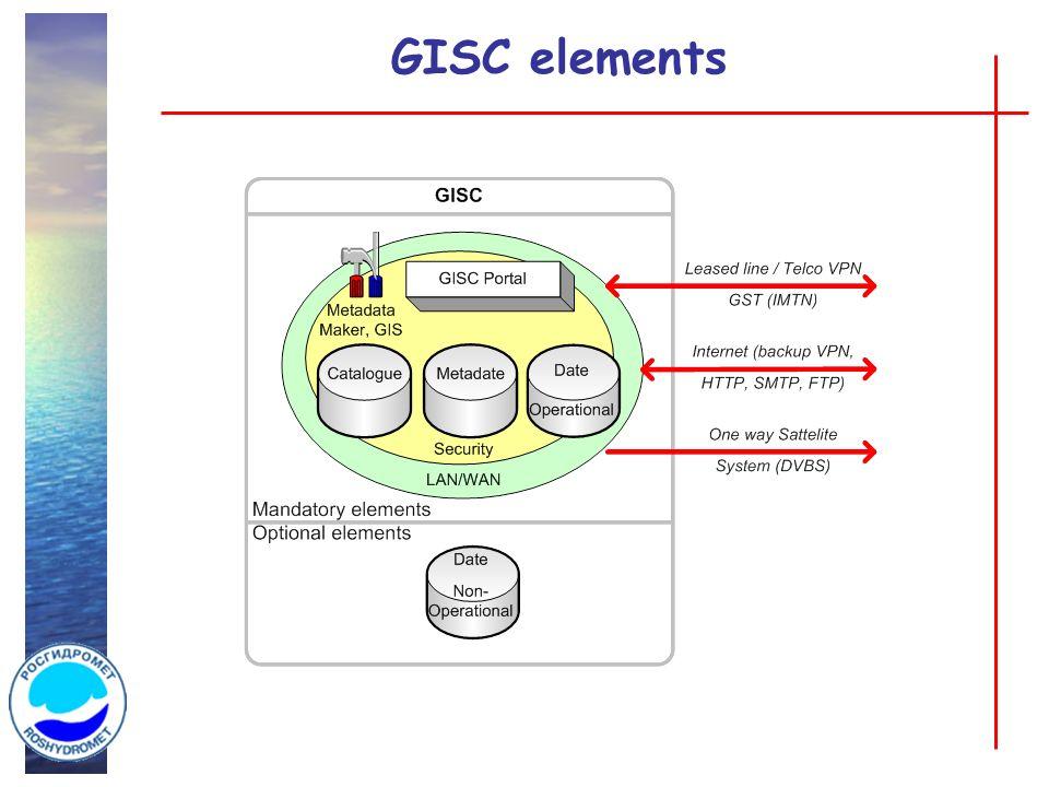 GISC elements