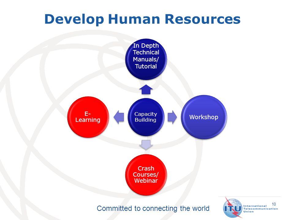 Committed to connecting the world Capacity Building In Depth Technical Manuals/ Tutorial Workshop Crash Courses/ Webinar E- Learning 10 Develop Human Resources
